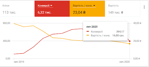case_internet_provider_lviv_2