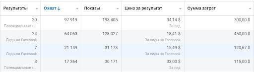 case_target_smart_dev_2