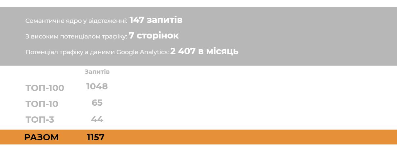 case_seo_prod__kintcevi_rezultaty